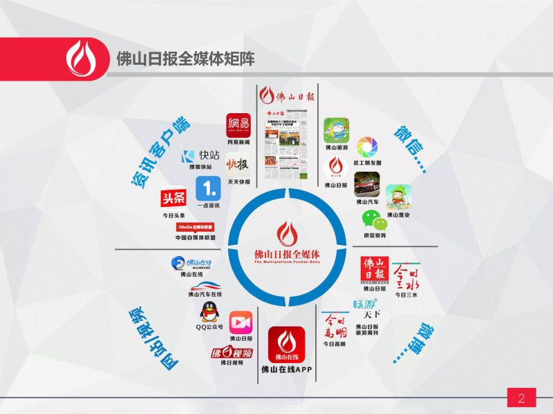 佛山日报社全媒体平台及产品介绍( 2016年7月8日)-3