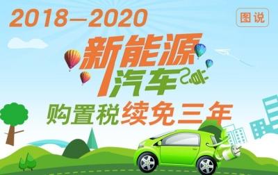延长至2020年 新能源车免征购置税延续