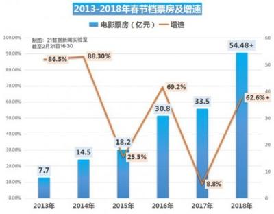 春节电影票房超50亿元,《唐人街探案2》成最大赢家!