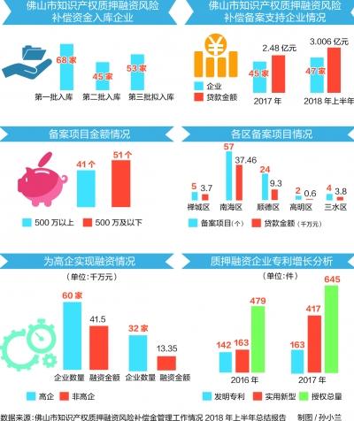 佛山新增知识产权融资备案企业47家 贷款金额超3亿元