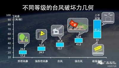 """""""贝碧嘉""""今夜或以10级风力再度登陆 28万多人受灾"""