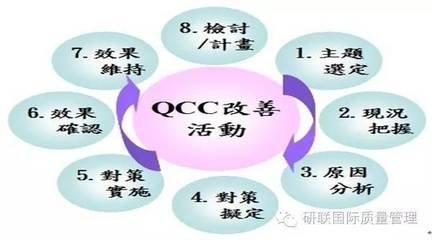 广东省首届医院品管圈(QCC)大赛  市一医院获一等奖