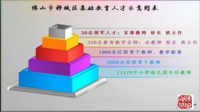 禅城区基础教育人才特殊支持计划启动