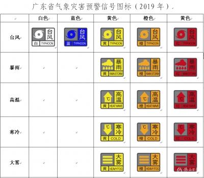 广东省气象灾害预警信号最新图标发布 2019年1月1日实施