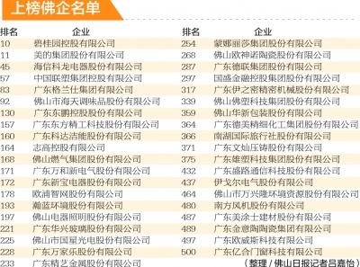 39家美高梅娱乐官网企业跻身广东省企业竞争力500强