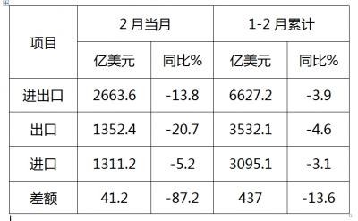 2月我国进出口总值2663.6亿美元,下降13.8%