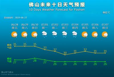 """雷雨+高溫 """"蒸烤""""模式開啟  未來3天高溫炎熱"""