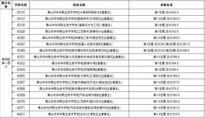 2019佛山中考禅城区第四批录取分数线公布!速查
