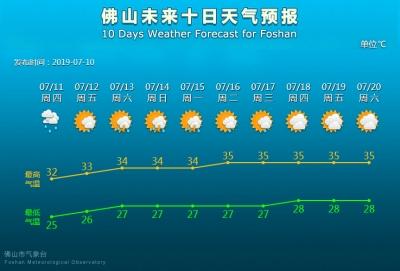 明起又是桑拿天  至15日闷热潮湿,下周将?#20013;?#39640;温