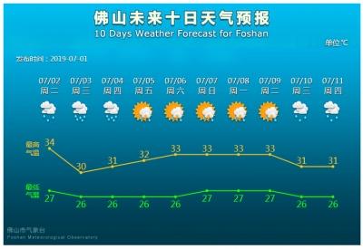 今日受西南季风影响,佛山仍有中到大雨