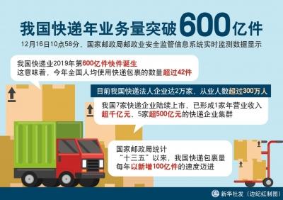 今年全国快递业务量突破600亿件