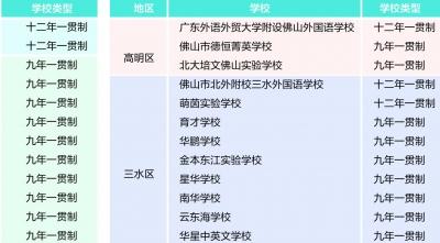 鸿运国际欢迎你市一贯制民办学校一览表