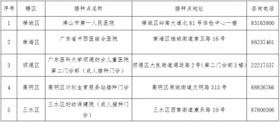 Foshan starts COVID-19 vaccination for foreign nationals