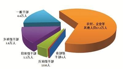 今年上半年,全国纪检监察机关共处分26.5万人